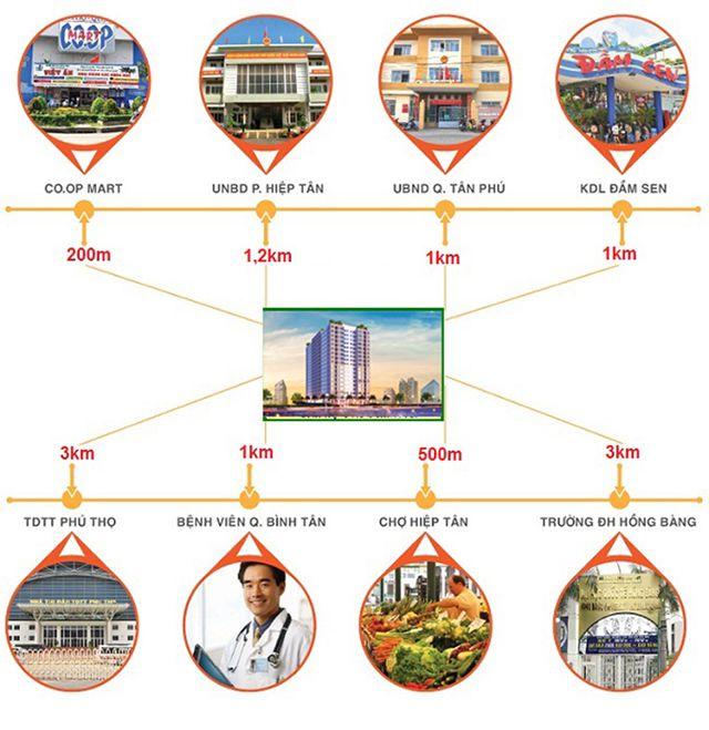 căn hộ chung cư 8X Rainbow Bình Tân